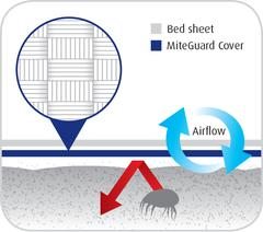 Mite Guard Allergy Bedding Barrier